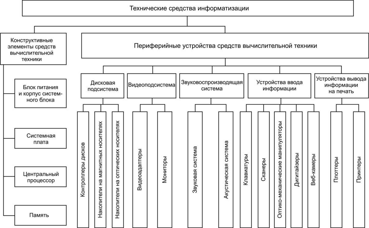 ОП.07 Технические средства информатизации